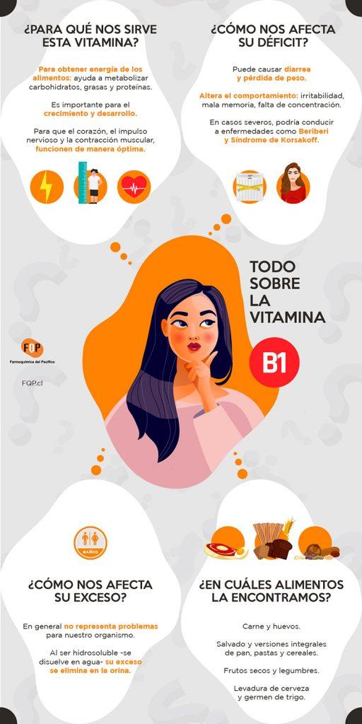 vitamina b1 infografia