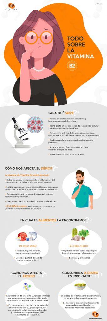 vitamina b2 infografia
