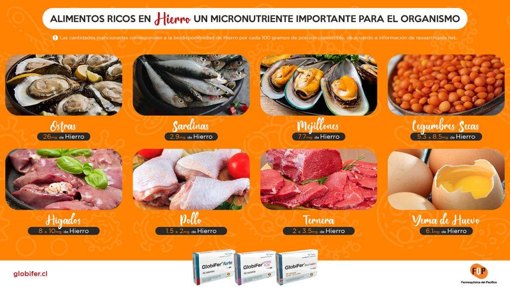 alimentos ricos en hierro infografia