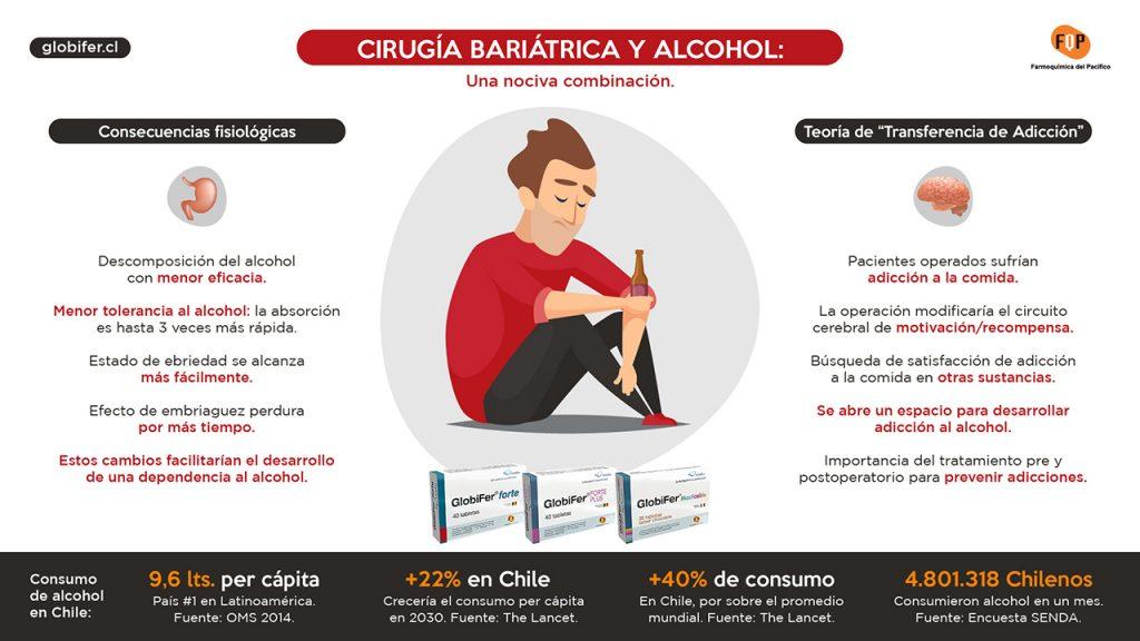 cirugia bariatrica y alcohol infografia