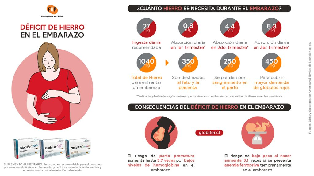 deficit de hierro en el embarazo infografia