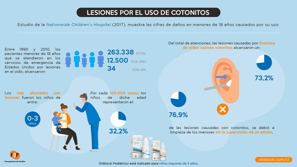 lesiones por el uso de cotonitos infografia