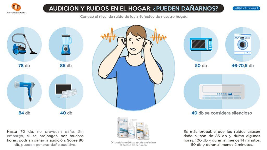 audicion y ruidos en el hogar infografia