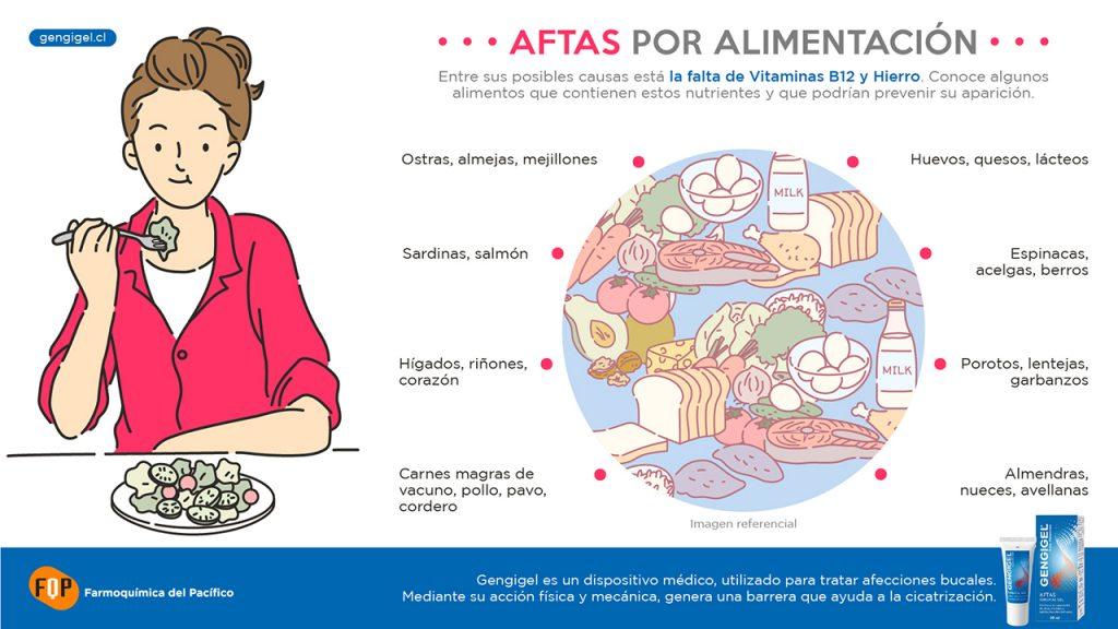 aftas por alimentacion infografia