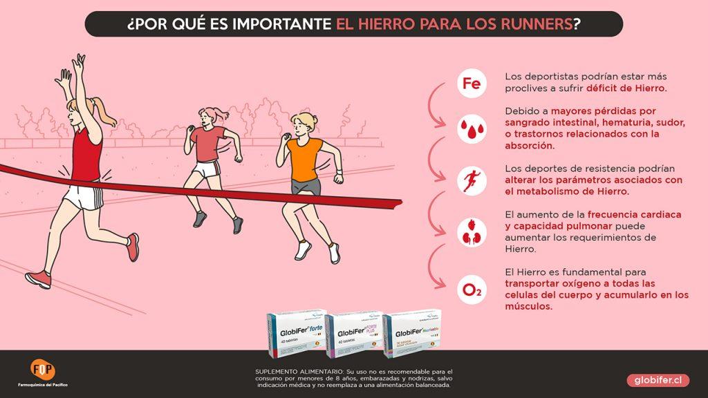 importancia del hierro en runners infografia